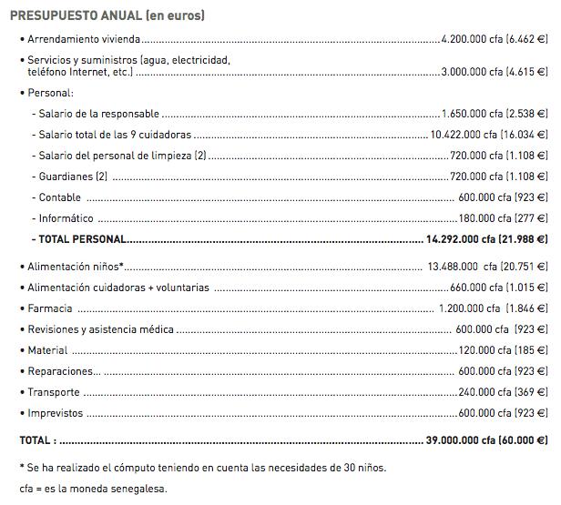 Presupuesto anual proyecto Senegal